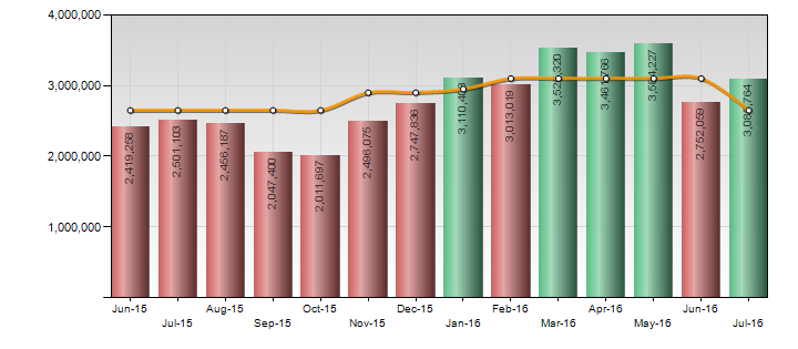 bar chart showing sales team targets and actual sales