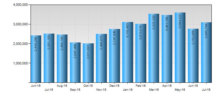 bar chart sales team actual sales