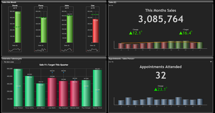 improved tv dashboard using more spacing throughout