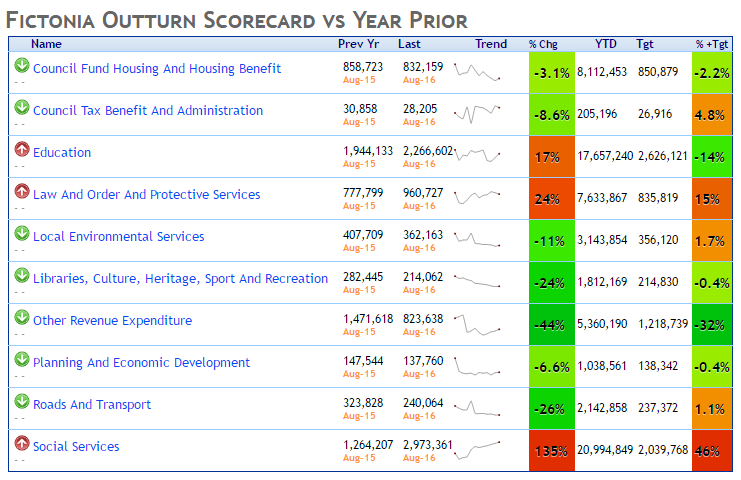 outturn vs year prior scorecard with actual, trend, change percentage, year to date, target and deviation from target