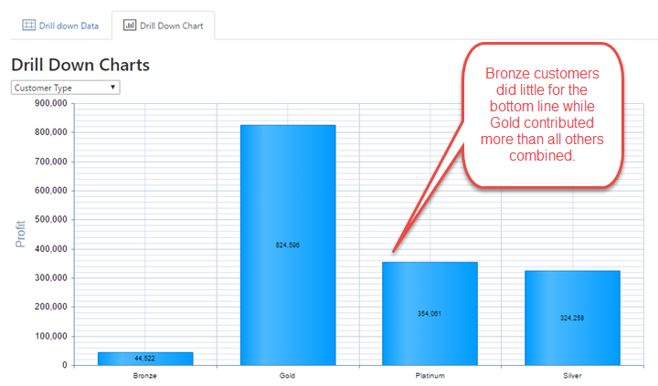 column chart showing gold customers outperforming all others