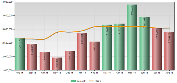 862278892d99 chart showing actual sales versus target with red columns if off-target and  green columns