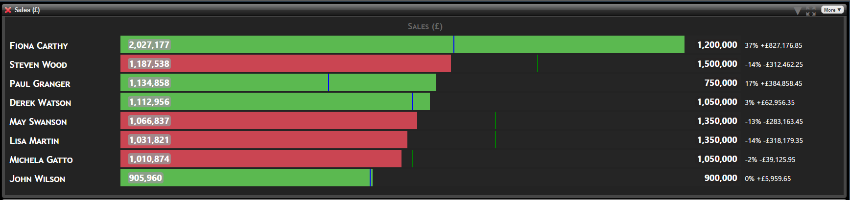 sales leaderboard bar chart showing each team member sales versus target