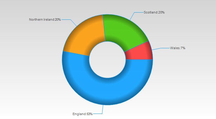 example of donut chart with 4 segments