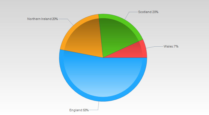 example of pie chart with 4 segments