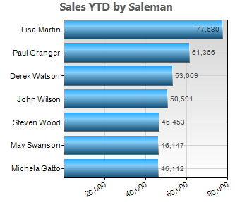 leaderboard style bar chart of top performing salespeople and their sales figures