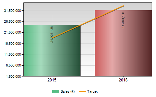 bar chart showing annual sales figures