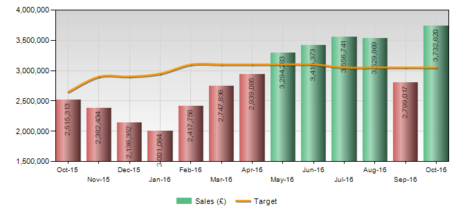 bar chart showing monthly sales figures