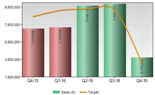 bar chart showing quarterly sales figures