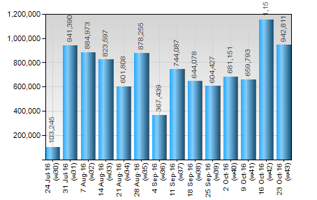 bar chart showing weekly sales figures
