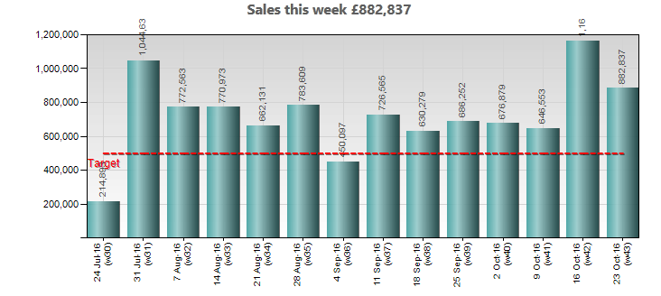 bar chart showing weekly targets