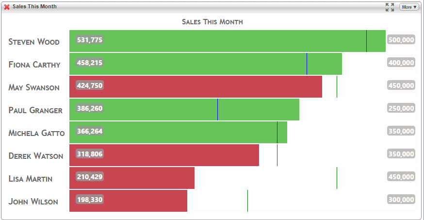 example sales leaderboard dashboard chart