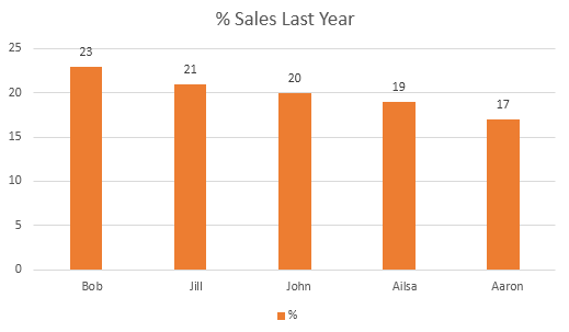 graph showing salesperson share of sales last year