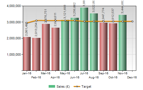 targets and sales combined