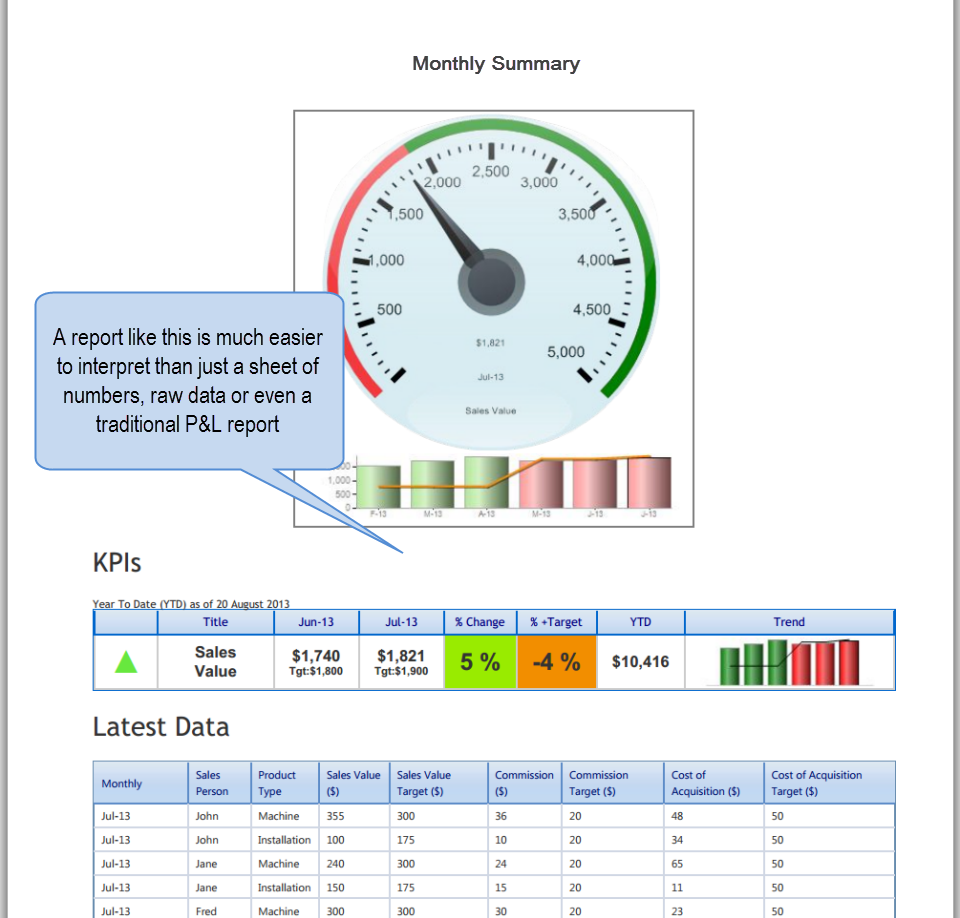 report includes speedo gauge, scorecard and tabular data