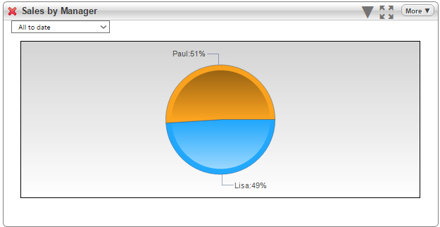pie chart with sales by manager